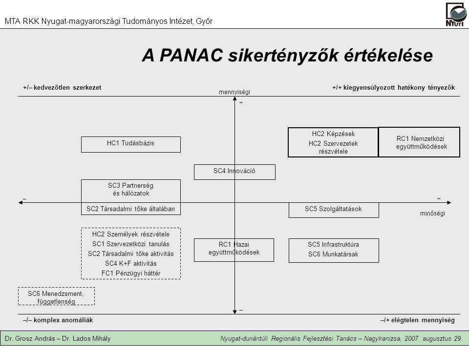 A PANAC sikertényzők értékelése –/– komplex anomáliák–/+ elégtelen mennyiség RC1 Hazai együttműködések SC5 Szolgáltatások SC4 Innováció SC3 Partnerség és hálózatok SC2 Társadalmi tőke általában –+ – + mennyiségi minőségi HC1 Tudásbázis HC2 Képzések HC2 Szervezetek részvétele HC2 Személyek részvétele SC1 Szervezetközi tanulás SC2 Társadalmi tőke aktivitás SC4 K+F aktivitás FC1 Pénzügyi háttér SC5 Infrastruktúra SC6 Munkatársak SC6 Menedzsment, függetlenség RC1 Nemzetközi együttműködések +/– kedvezőtlen szerkezet+/+ kiegyensúlyozott hatékony tényezők MTA RKK Nyugat-magyarországi Tudományos Intézet, Győr Dr.
