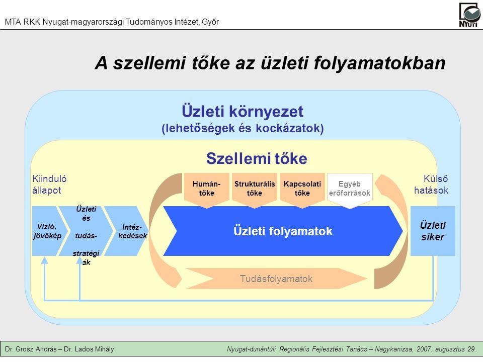 A szellemi tőke az üzleti folyamatokban Üzleti környezet (lehetőségek és kockázatok) Szellemi tőke Üzleti folyamatok Tudásfolyamatok Egyéb erőforrások Üzleti és tudás- stratégi ák Intéz- kedések Vízió, jövőkép Üzleti siker Humán- tőke Kapcsolati tőke Strukturális tőke Kiinduló állapot Külső hatások MTA RKK Nyugat-magyarországi Tudományos Intézet, Győr Dr.