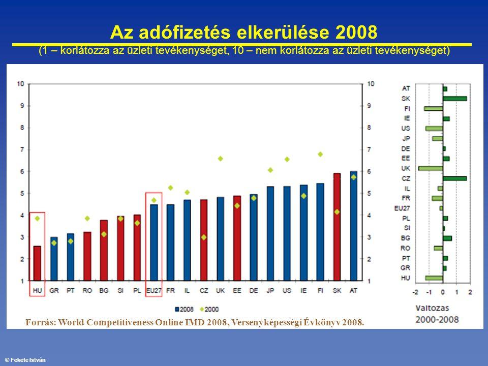 © Fekete István Az adófizetés elkerülése 2008 (1 – korlátozza az üzleti tevékenységet, 10 – nem korlátozza az üzleti tevékenységet) Forrás: World Comp