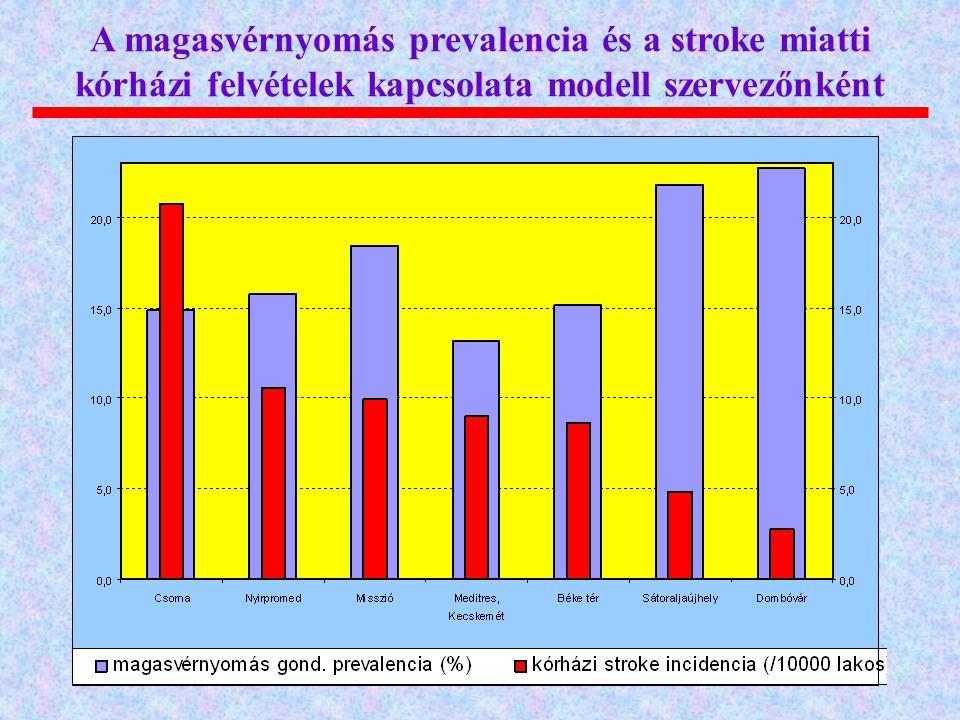 A magasvérnyomás prevalencia és a stroke miatti kórházi felvételek kapcsolata modell szervezőnként