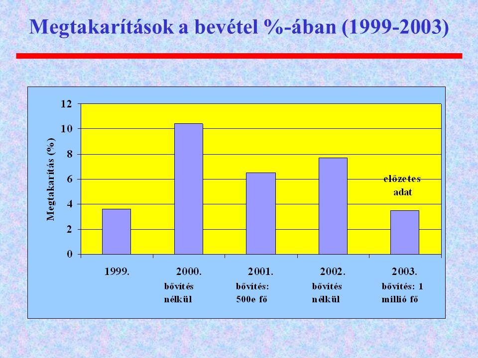 Megtakarítások a bevétel %-ában (1999-2003)