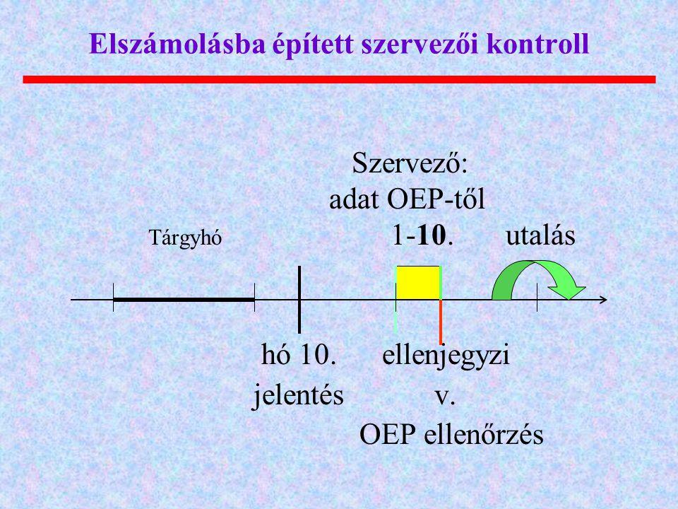 Elszámolásba épített szervezői kontroll Szervező: adat OEP-től Tárgyhó 1-10. utalás hó 10. ellenjegyzi jelentés v. OEP ellenőrzés