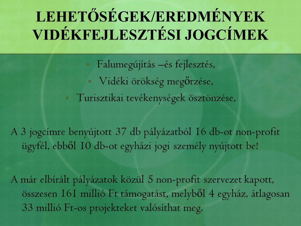 LEHETŐSÉGEK/EREDMÉNYEK LEADER JOGCÍMEK JOGCÍM RENDELKEZÉSRE ÁLLÓ FORRÁS (Ft) BEÉRKEZETT KÉRELMEK SZÁMA (db) TÁMOGATOTT PÁLYÁZATOK SZÁMA (db) MEGÍTÉLT TÁMOGATÁS ÖSSZEGE (Ft) FENNMARADÓ ÖSSZEG (Ft) KÖZÖSSÉGI CÉLÚ FEJLESZTÉS 61 776 0004454 976 607 14 869 717 VÁLLALKOZÁS ALAPÚ FEJLESZTÉS 39 609 0001114 274 712 25 395 953 KÉPZÉS 16 623 360311 336 680 15 312 533 RENDEZVÉNY 43 313 4001689 722 065 25 684 221 TÉRSÉGEN BELÜLI SZAKMAI EGYÜTTM Ű KÖDÉS 52 326 0001116 065 560 36 341 744 TÉRSÉGEK KÖZÖTTI ÉS NEMZETKÖZI EGYÜTTM Ű KÖDÉS 7 000 000Els ő körben nem volt meghirdetve TERVEK, TANULMÁNYOK Nem került meghirdetésre ÖSSZESEN 220 647 760251596 375 624124 604 168