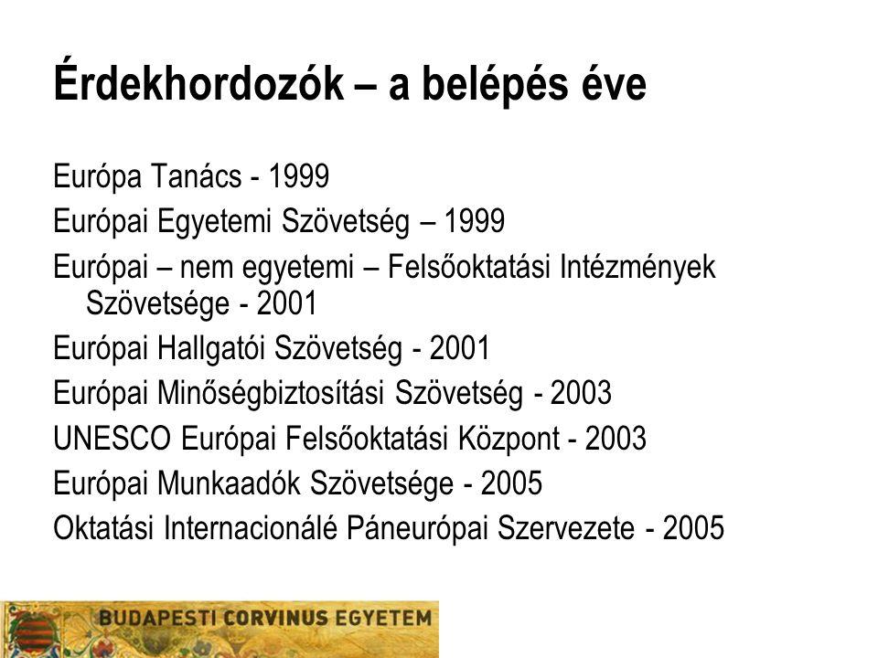 Érdekhordozók – a belépés éve Európa Tanács - 1999 Európai Egyetemi Szövetség – 1999 Európai – nem egyetemi – Felsőoktatási Intézmények Szövetsége - 2