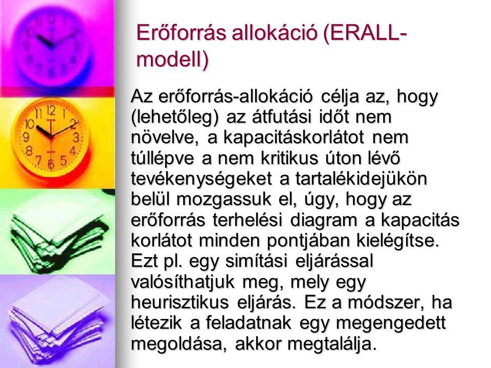 Erőforrás allokáció (ERALL- modell) Az erőforrás-allokáció célja az, hogy (lehetőleg) az átfutási időt nem növelve, a kapacitáskorlátot nem túllépve a