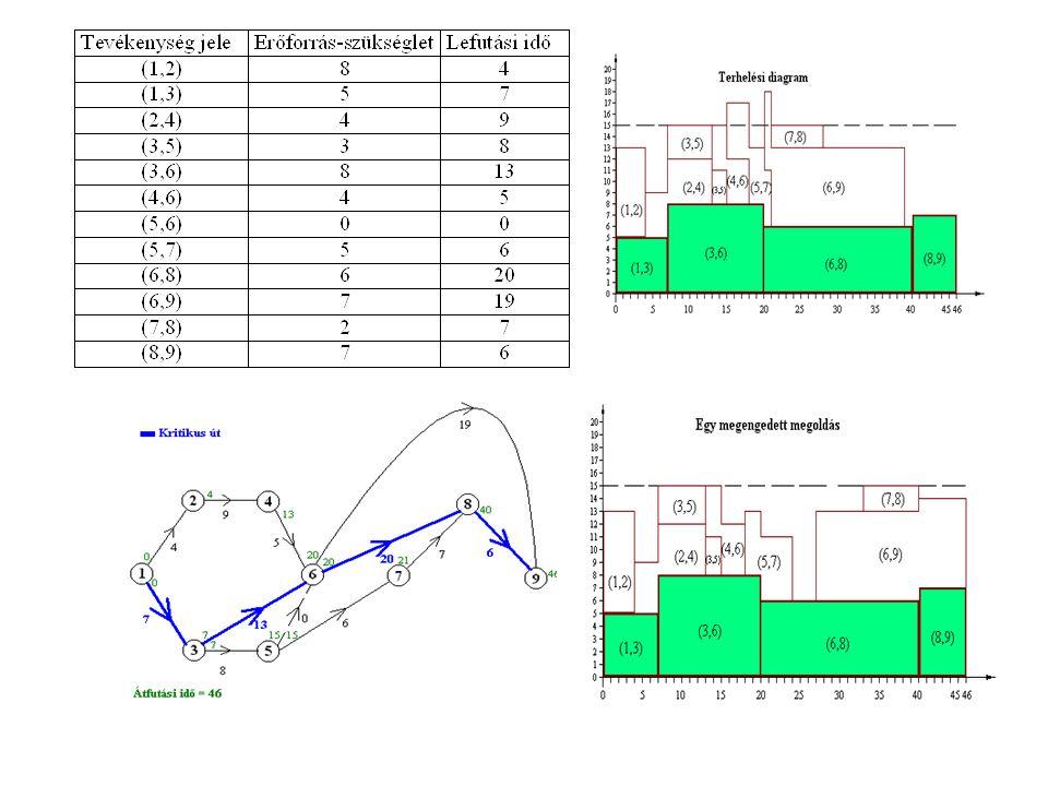 Erőforrás allokáció (ERALL- modell)  Miért csak megengedett megoldást talál ez a módszer.