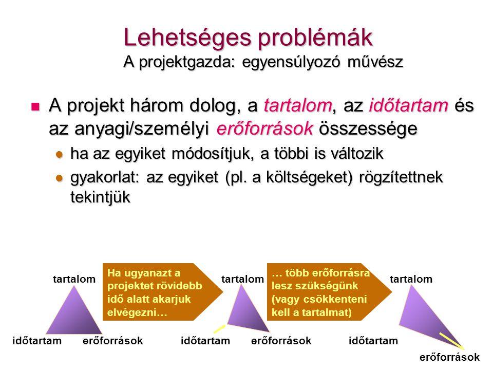 Lehetséges problémák A projektgazda: egyensúlyozó művész  A projekt három dolog, a tartalom, az időtartam és az anyagi/személyi erőforrások összesség