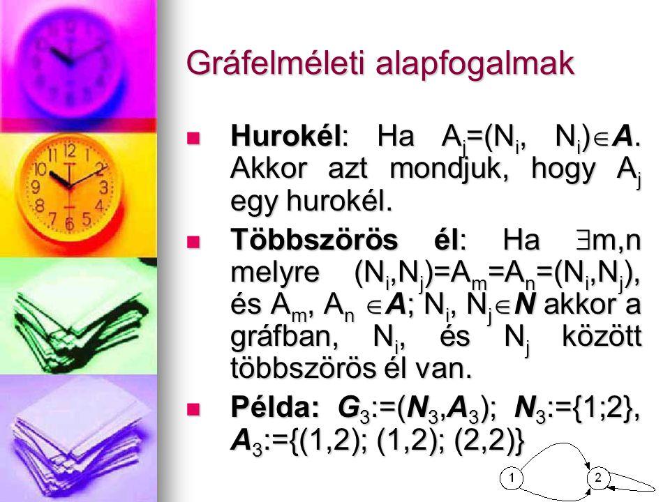 Gráfelméleti alapfogalmak  Hurokél: Ha A j =(N i, N i )  A. Akkor azt mondjuk, hogy A j egy hurokél.  Hurokél: Ha A j =(N i, N i )  A. Akkor azt m