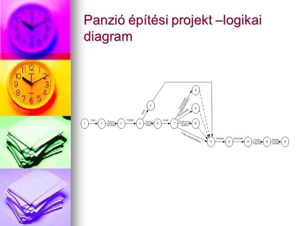 Panzió építési projekt –logikai diagram