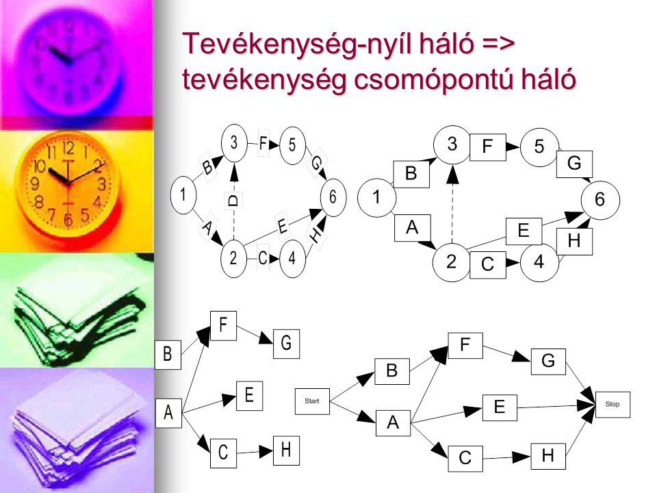 Tevékenység-nyíl háló => tevékenység csomópontú háló