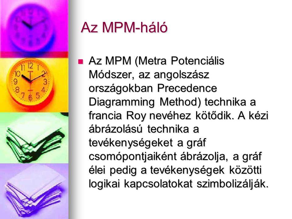 Az MPM-háló  Az MPM (Metra Potenciális Módszer, az angolszász országokban Precedence Diagramming Method) technika a francia Roy nevéhez kötődik. A ké