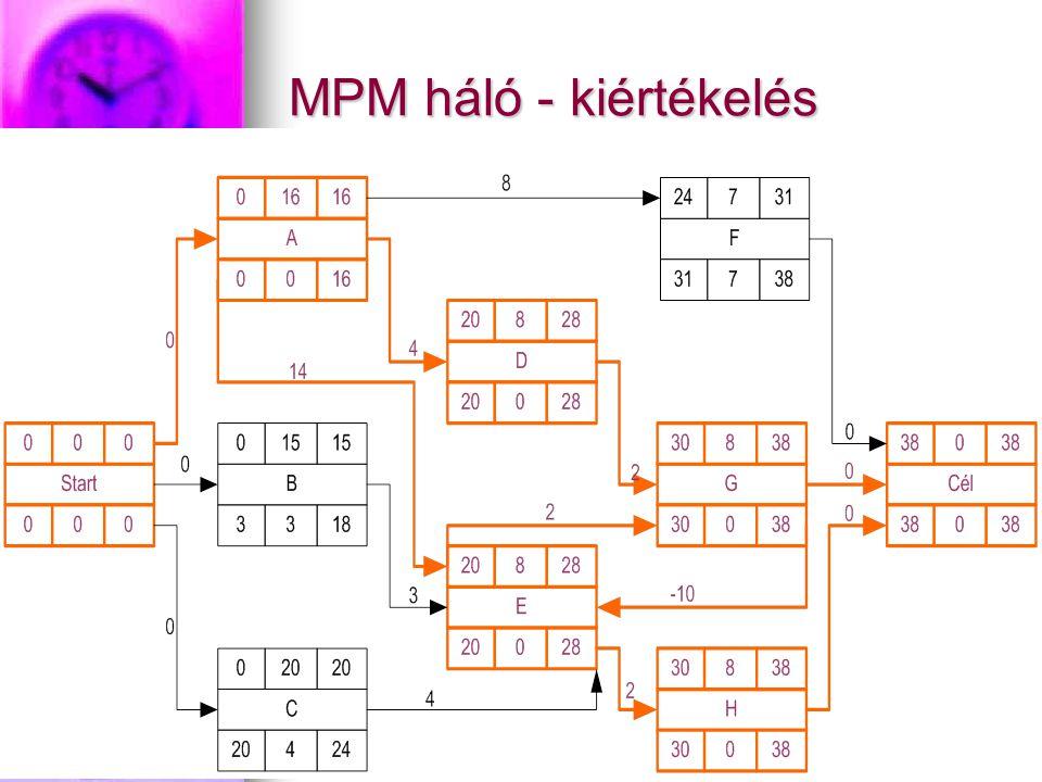 CPM=>MPM 1.