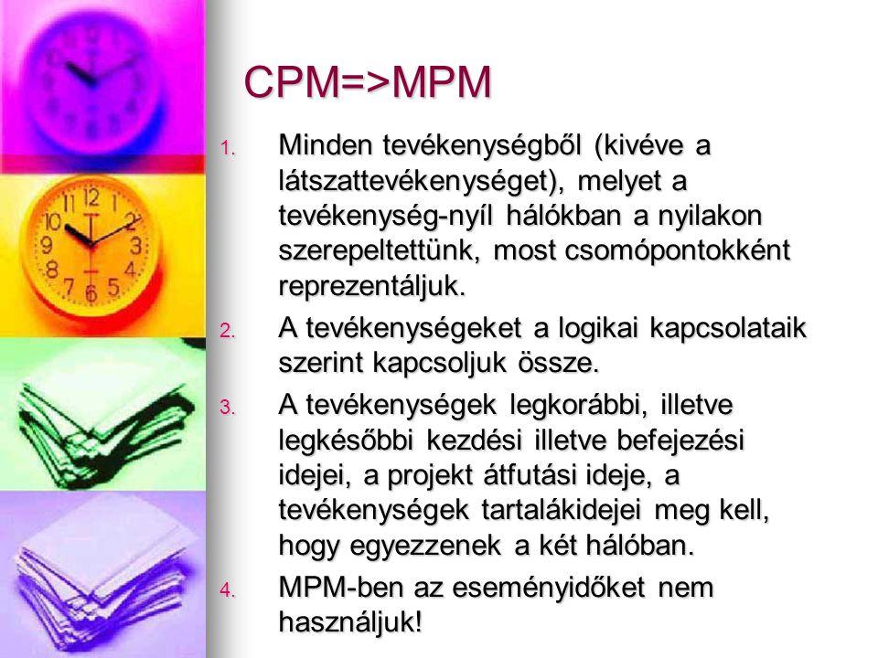 CPM=>MPM 1. Minden tevékenységből (kivéve a látszattevékenységet), melyet a tevékenység-nyíl hálókban a nyilakon szerepeltettünk, most csomópontokként