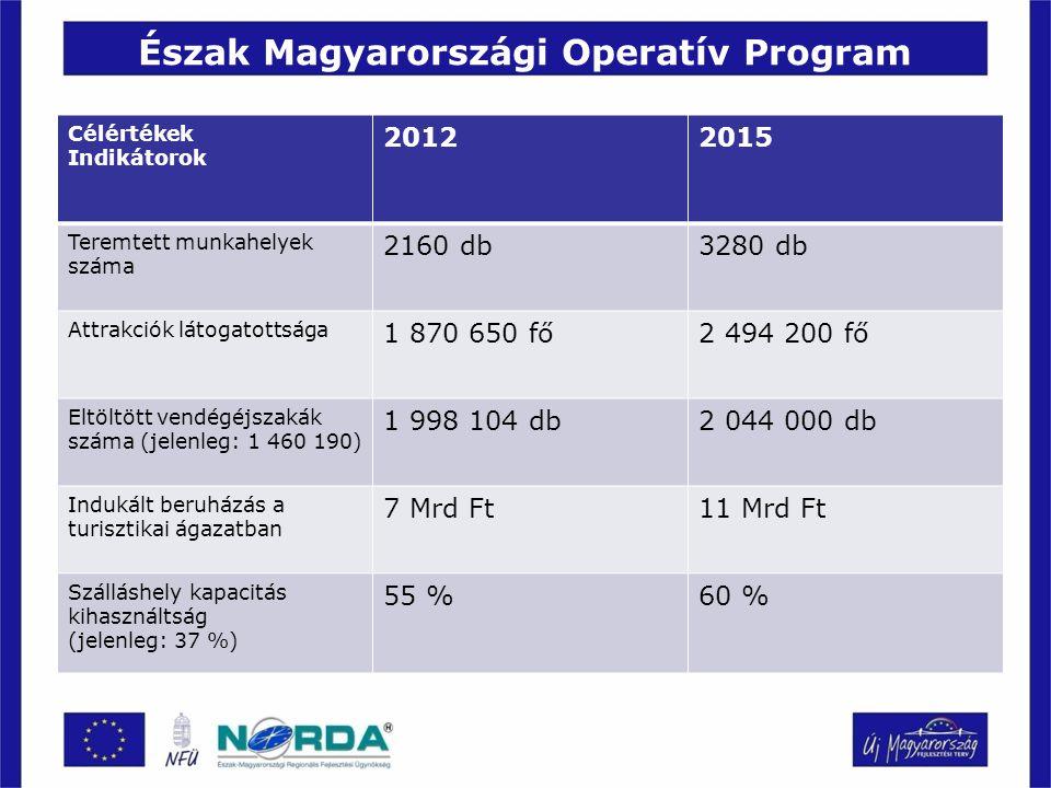 Észak Magyarországi Operatív Program Célértékek Indikátorok 20122015 Teremtett munkahelyek száma 2160 db3280 db Attrakciók látogatottsága 1 870 650 fő2 494 200 fő Eltöltött vendégéjszakák száma (jelenleg: 1 460 190) 1 998 104 db2 044 000 db Indukált beruházás a turisztikai ágazatban 7 Mrd Ft11 Mrd Ft Szálláshely kapacitás kihasználtság (jelenleg: 37 %) 55 %60 %
