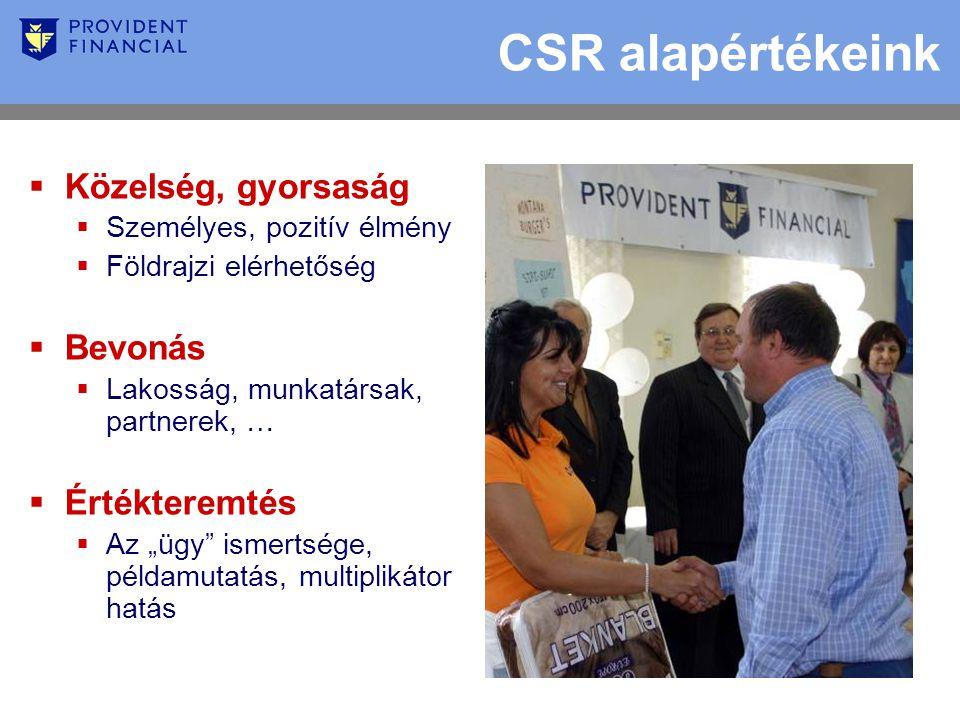 """CSR alapértékeink  Közelség, gyorsaság  Személyes, pozitív élmény  Földrajzi elérhetőség  Bevonás  Lakosság, munkatársak, partnerek, …  Értékteremtés  Az """"ügy ismertsége, példamutatás, multiplikátor hatás"""