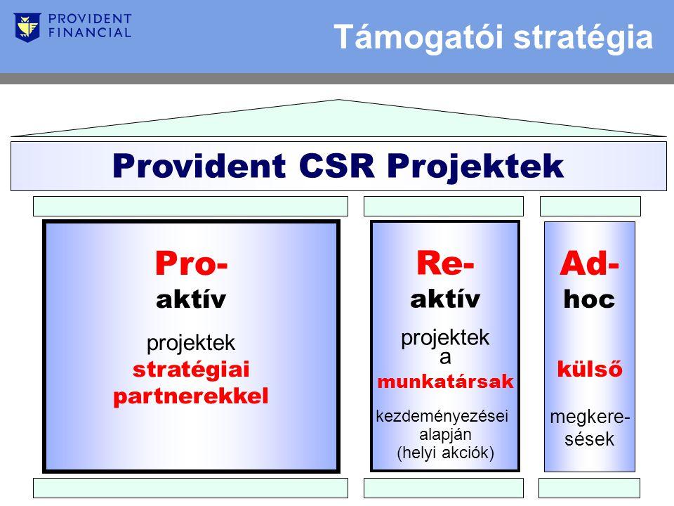 Támogatói stratégia Provident CSR Projektek Ad- hoc külső megkere- sések Re- aktív projektek a munkatársak kezdeményezései alapján (helyi akciók) Pro- aktív projektek stratégiai partnerekkel