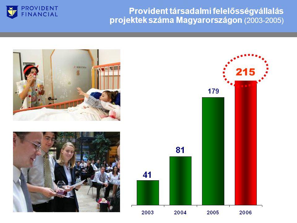 Provident társadalmi felelősségvállalás projektek száma Magyarországon (2003-2005) 215