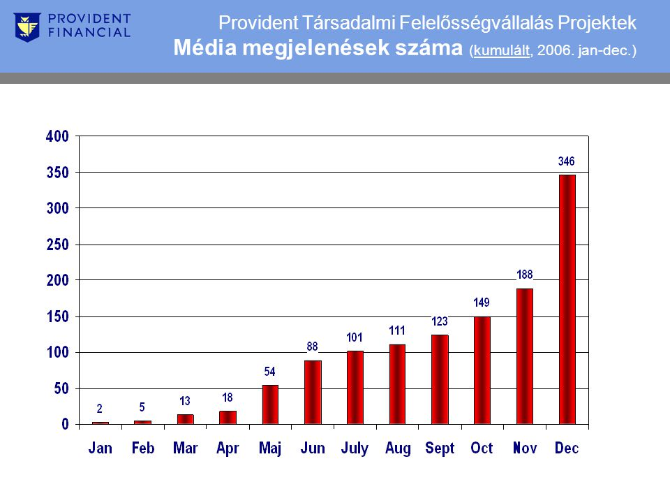 Provident Társadalmi Felelősségvállalás Projektek Média megjelenések száma (kumulált, 2006.