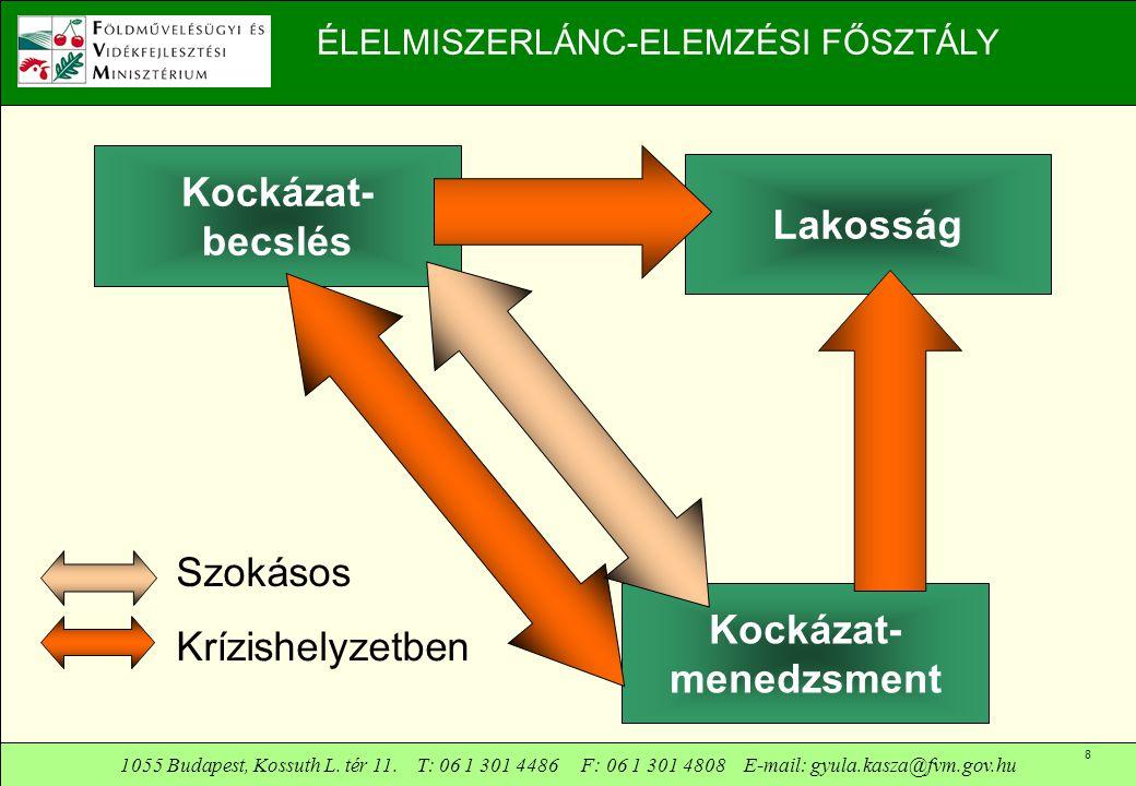1055 Budapest, Kossuth L. tér 11. T: 06 1 301 4486 F: 06 1 301 4808 E-mail: gyula.kasza@fvm.gov.hu 8 ÉLELMISZERLÁNC-ELEMZÉSI FŐSZTÁLY Kockázat- menedz