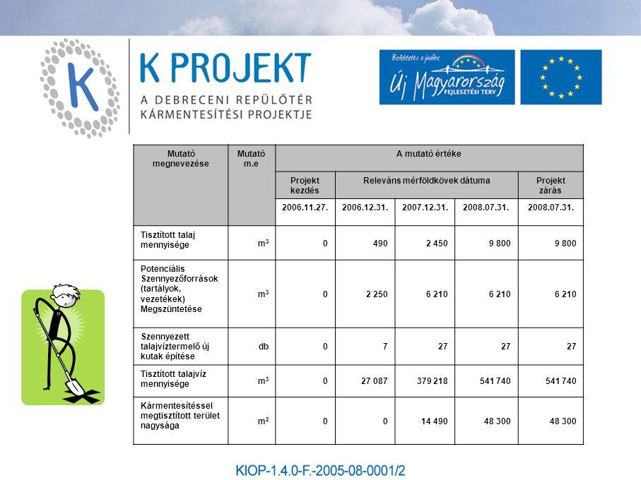 Kivitelező: Elgoscar-2000 Kft Műszaki ellenőr: Plánum 97 Kft.
