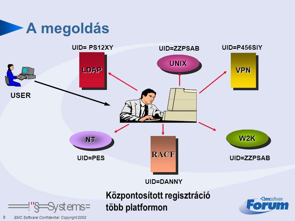 9 BMC Software Confidential Copyright 2002 A megoldás UID=P456SIY UNIXUNIX UID=ZZPSAB W2KW2K VPNVPN RACFRACF UID=DANNY LDAPLDAP UID= PS12XY NTNT UID=PES USER Központosított regisztráció több platformon