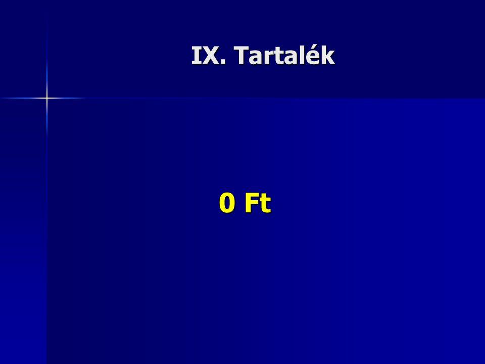 IX. Tartalék 0 Ft