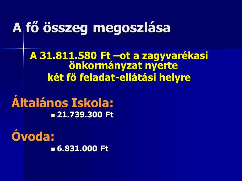 A fő összeg megoszlása A 31.811.580 Ft –ot a zagyvarékasi önkormányzat nyerte két fő feladat-ellátási helyre Általános Iskola:  21.739.300 Ft Óvoda: