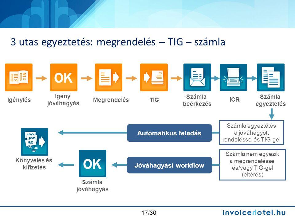 17/30 3 utas egyeztetés: megrendelés – TIG – számla Számla egyeztetés a jóváhagyott rendeléssel és TIG-gel Számla nem egyezik a megrendeléssel és/vagy