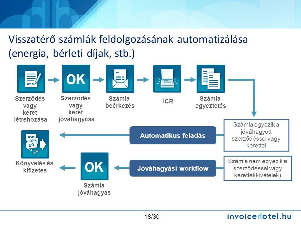 18/30 Visszatérő számlák feldolgozásának automatizálása (energia, bérleti díjak, stb.) Számla egyezik a jóváhagyott szerződéssel vagy kerettel Számla