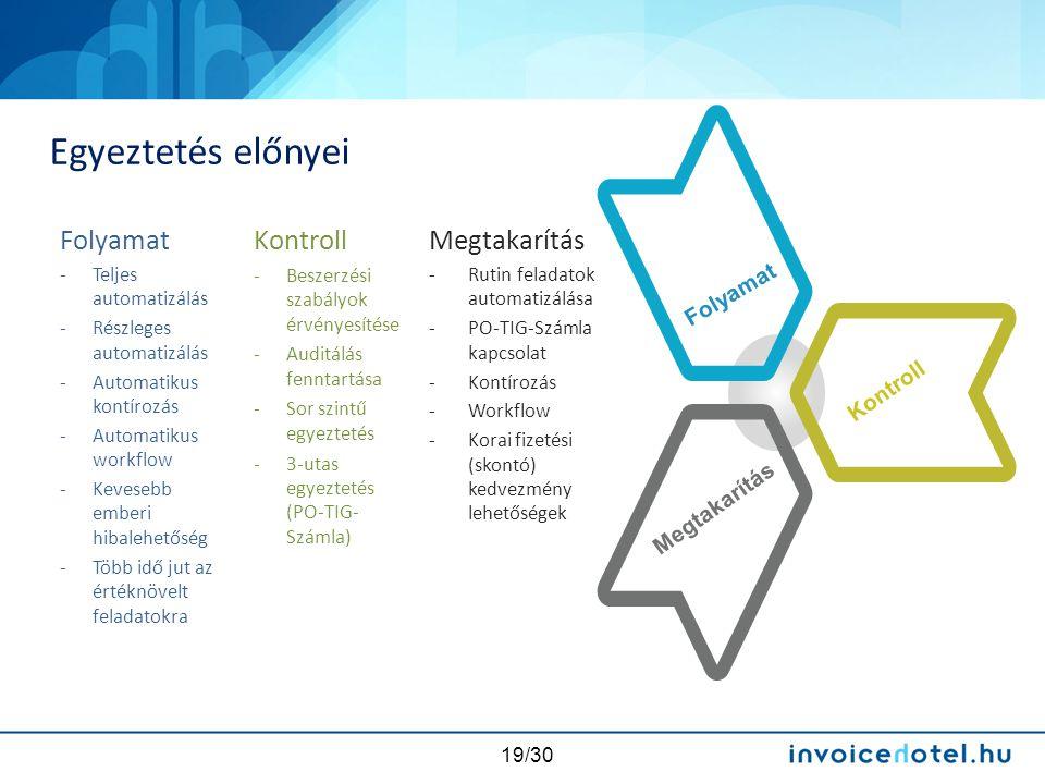 19/30 Egyeztetés előnyei Folyamat -Teljes automatizálás -Részleges automatizálás -Automatikus kontírozás -Automatikus workflow -Kevesebb emberi hibale