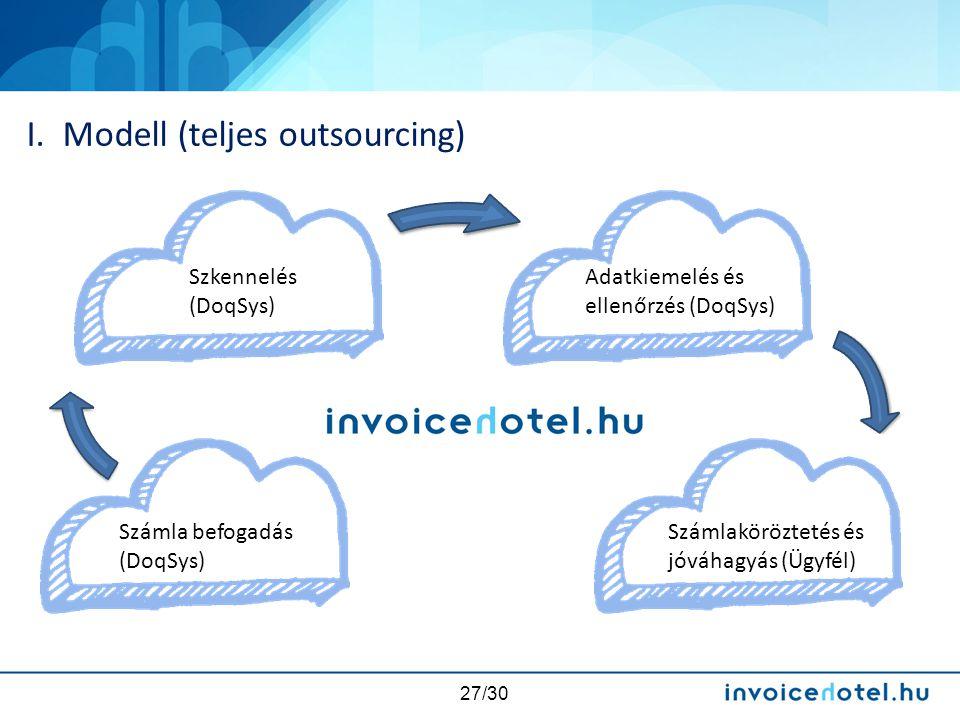 27/30 I. Modell (teljes outsourcing) Számla befogadás (DoqSys) Szkennelés (DoqSys) Adatkiemelés és ellenőrzés (DoqSys) Számlaköröztetés és jóváhagyás