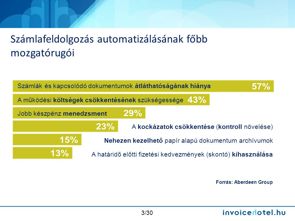 4/30 Hatékonyság és megtakarítás Legjellemzőbb számlafeldolgozással kapcsolatos kérdések Kontroll és megfelelőség Teljes átláthatóság