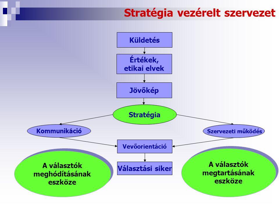 Stratégia vezérelt szervezet Kommunikáció Stratégia Szervezeti működés Vevőorientáció Választási siker Küldetés Értékek, etikai elvek Jövőkép A választók meghódításának eszköze A választók megtartásának eszköze