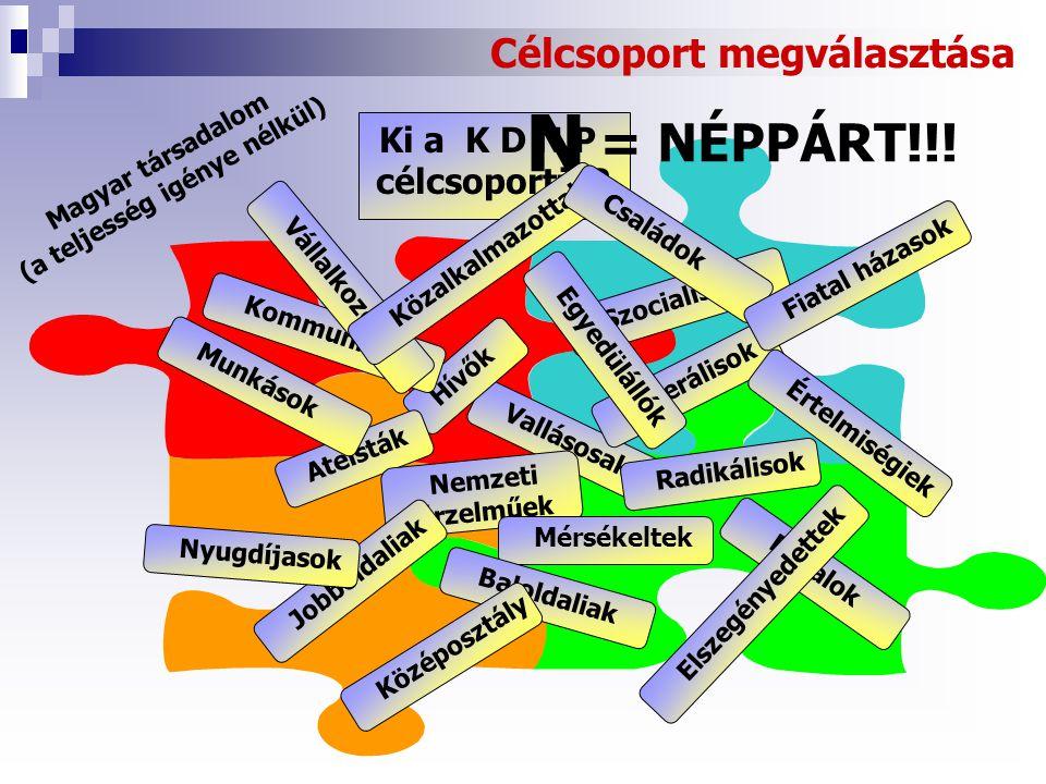 Célcsoport megválasztása Ki a K D N P célcsoportja.