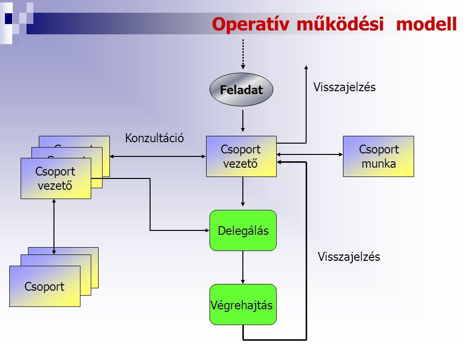 Operatív működési modell Csoport vezető Konzultáció Csoport munka Csoport vezető Csoport vezető Csoport vezető DelegálásVégrehajtás Csoport Visszajelzés Feladat