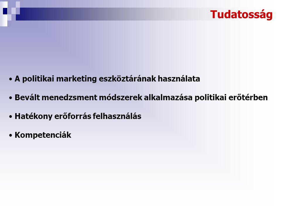Tudatosság • A politikai marketing eszköztárának használata • Bevált menedzsment módszerek alkalmazása politikai erőtérben • Hatékony erőforrás felhasználás • Kompetenciák
