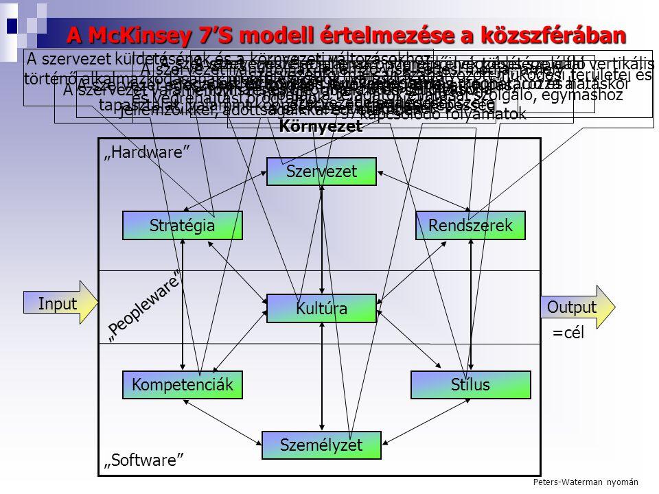 """Környezet Rendszerek Szervezet Stratégia Kultúra A McKinsey 7'S modell értelmezése a közszférában KompetenciákStílus Személyzet Input Output =cél """"Hardware """"Peopleware """"Software Peters-Waterman nyomán A szervezet valamennyi szereplője, objektív és szubjektív jellemzőikkel, adottságaikkal egyetemben A szervezet küldetésének és a környezeti változásokhoz történő alkalmazkodásának megfelelő célok, változtatási és végrehajtási programok A szervezet irányítóinak jellemző viselkedési módja, amely formális és informális úton befolyásolja a szervezet működését A szervezet formálisan szabályozott működési területei és módjai, a feladatok ellátását szolgáló, egymáshoz kapcsolódó folyamatok A szervezet egészének birtokában lévő közös ismeret, tudás, tapasztalat, valamint kooperációs és tanulási képesség A szervezet egészére jellemző, szereplőinek többsége által efogadott és követett értékrend, amely meghatározza a szervezet viselkedését A szervezet feladatainak optimális elvégzését szolgáló vertikális és horizontális munkamegosztás, kooperáció és hatáskör delegálásrendszere"""
