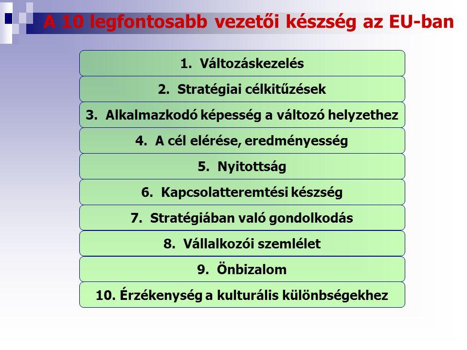 A 10 legfontosabb vezetői készség az EU-ban 1.Változáskezelés 2.