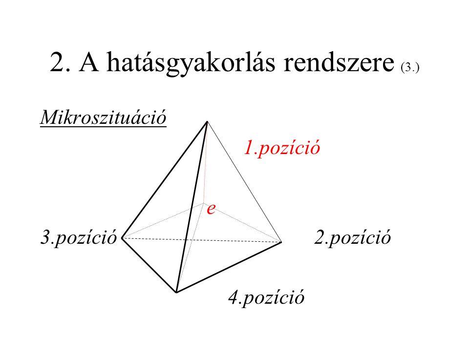 2.A hatásgyakorlás rendszere (4.) •III.szint 1. hozzá tartozik az e •II.