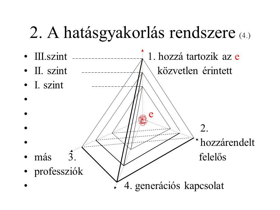2.A hatásgyakorlás rendszere (5.) •Események, a struktúra hasznosítása SZINT1.2.3.4.