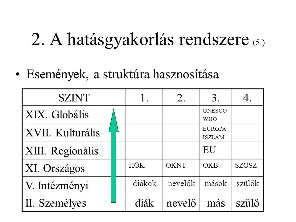 2. A hatásgyakorlás rendszere (5.) •Események, a struktúra hasznosítása SZINT1.2.3.4. XIX. Globális UNESCO WHO XVII. Kulturális EUROPA ISZLÁM XIII. Re