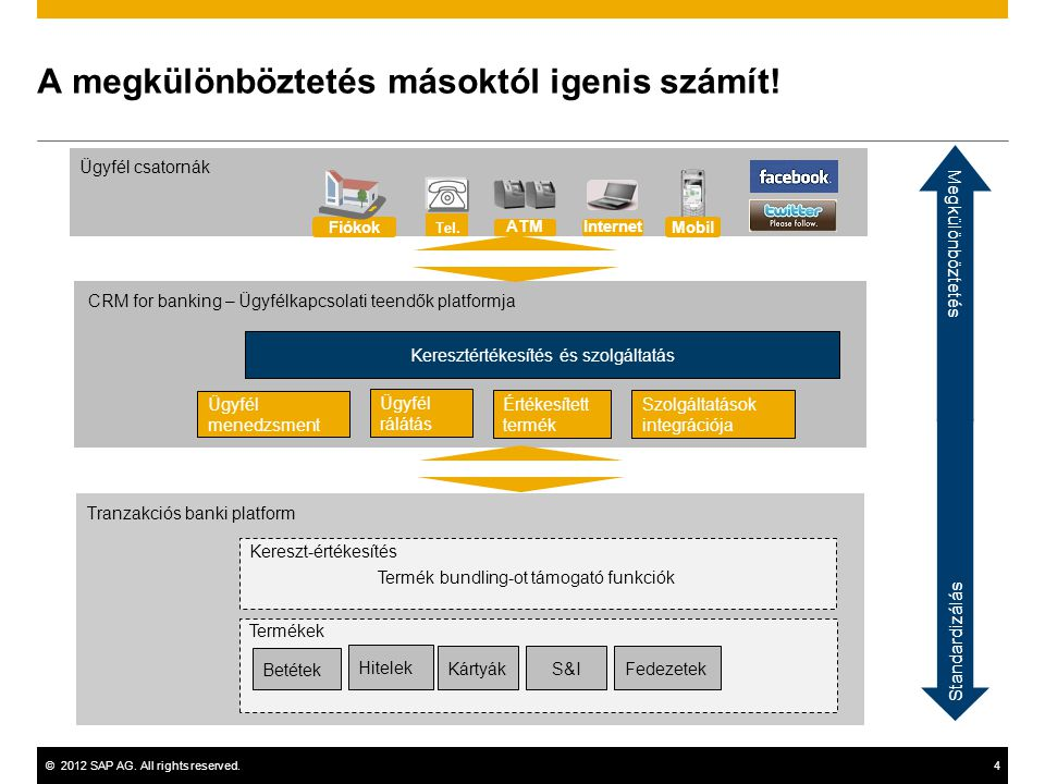 ©2012 SAP AG.All rights reserved.4 Ügyfél csatornák A megkülönböztetés másoktól igenis számít.