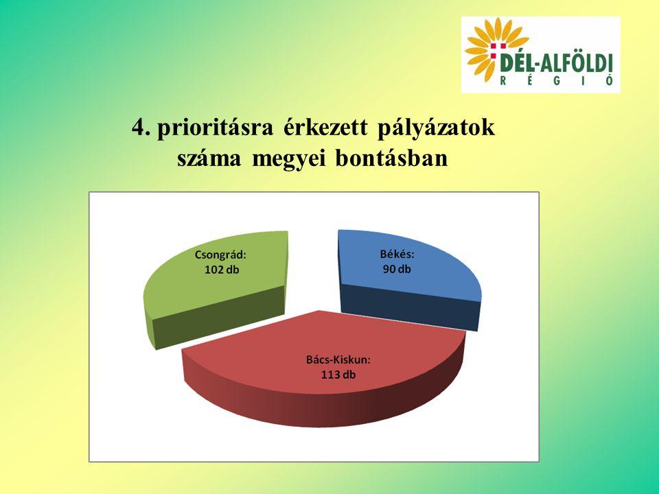 4. prioritásra érkezett pályázatok száma megyei bontásban