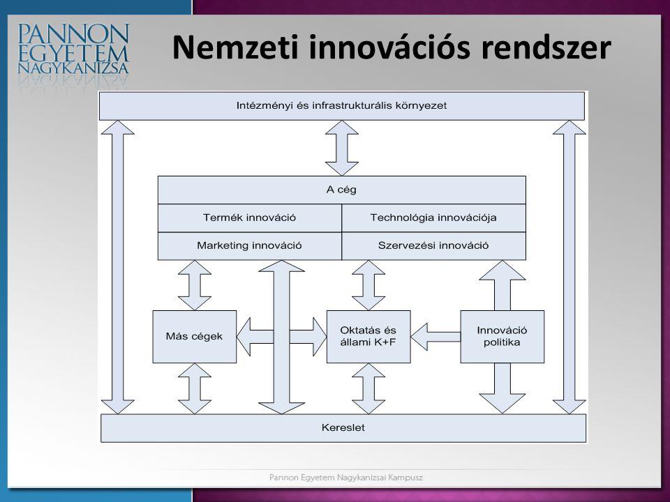 Miért érdemes tisztázni az innováció fogalmát, területeit?