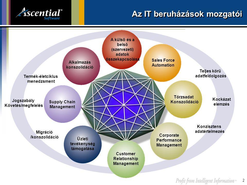 2 Az IT beruházások mozgatói Sales Force Automation Üzleti tevékenység támogatása Supply Chain Management Teljes körű adatfeldolgozás Customer Relatio