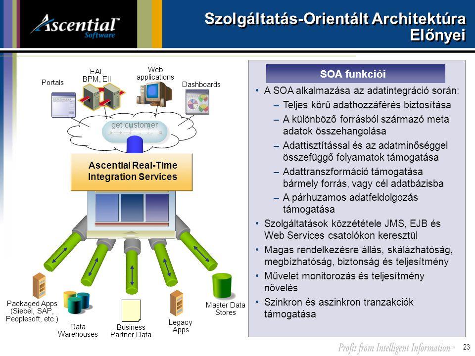 23 Szolgáltatás-Orientált Architektúra Előnyei get customer Legacy Apps Packaged Apps (Siebel, SAP, Peoplesoft, etc.) Business Partner Data Data Wareh