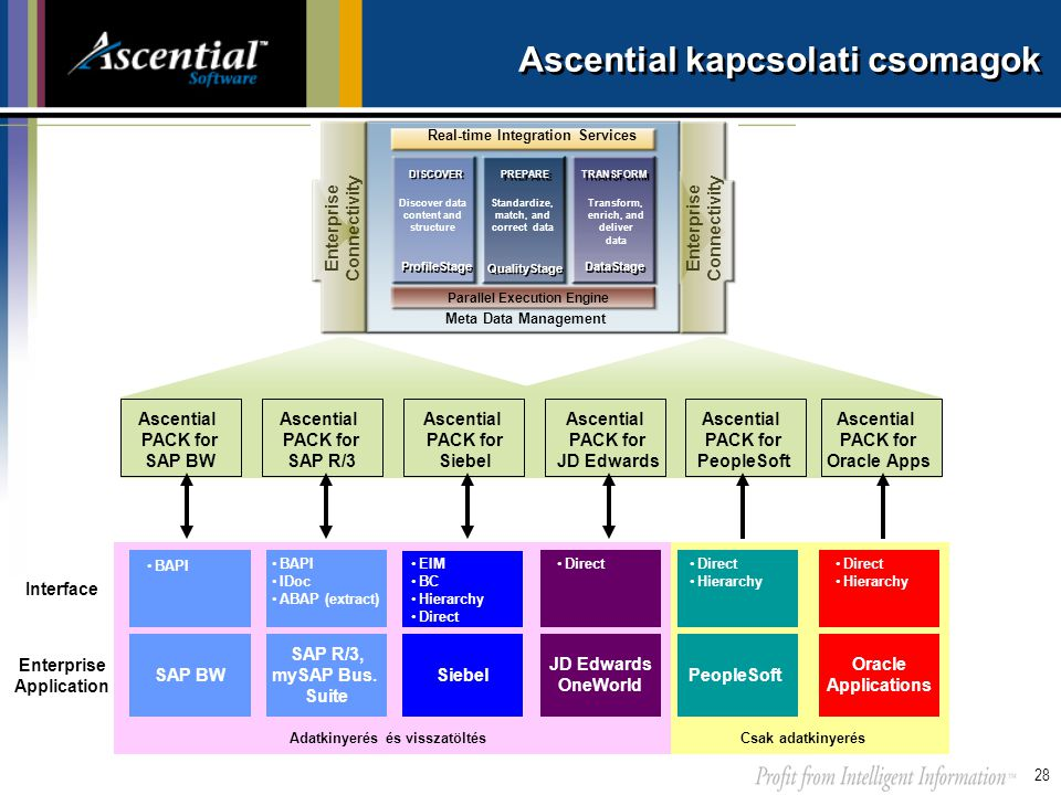 28 Ascential kapcsolati csomagok PeopleSoft Oracle Applications Siebel JD Edwards OneWorld SAP R/3, mySAP Bus. Suite SAP BW •Direct •Hierarchy •Direct
