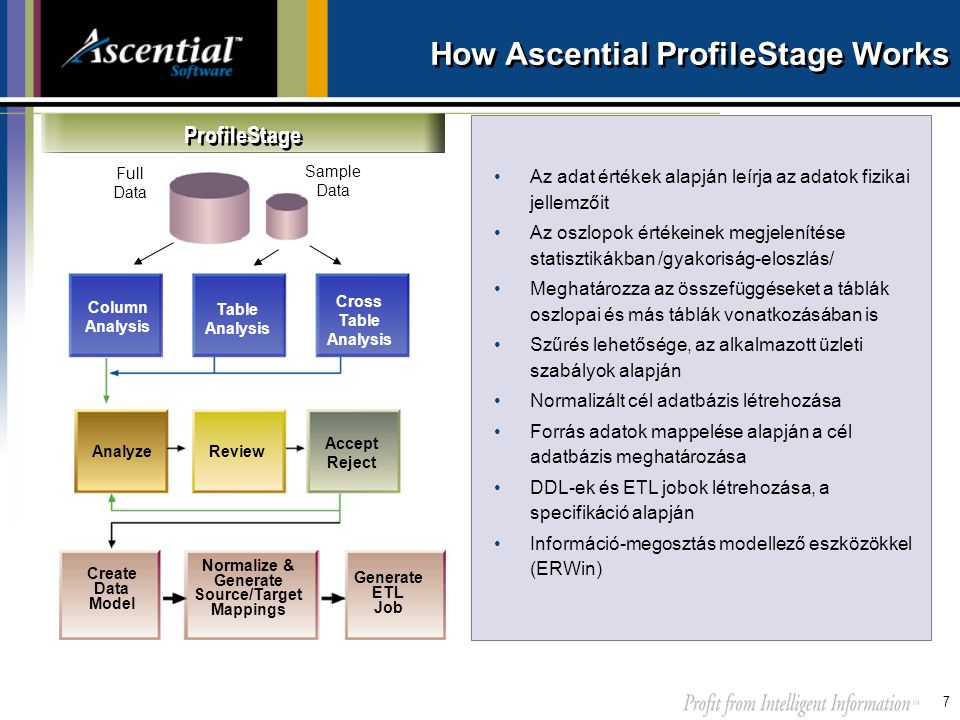 7 How Ascential ProfileStage Works Column Analysis Table Analysis Cross Table Analysis AnalyzeReview Accept Reject Create Data Model Normalize & Gener