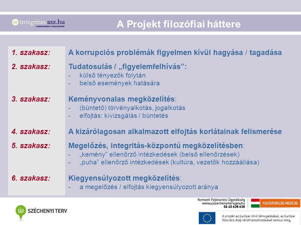 """A Projekt céljai  szemlélet- és kultúraváltás;  szakmai innováció, új módszerek kifejlesztése;  a hazai költségvetési szervek átfogó felmérése, kockázati kataszter készítése (integritás, korrupció);  a felmérés eredményeinek nyilvános és közérthető megjelenítése: """"kockázati térkép ;  a hazai szakemberek ismereteinek bővítése: konferenciákon, képzéseken;"""