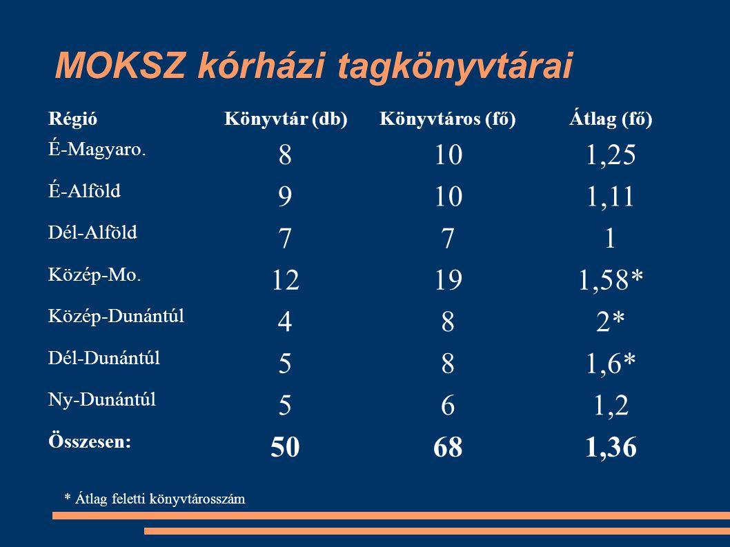 MOKSZ kórházi tagkönyvtárai RégióKönyvtár (db)Könyvtáros (fő)Átlag (fő) É-Magyaro.
